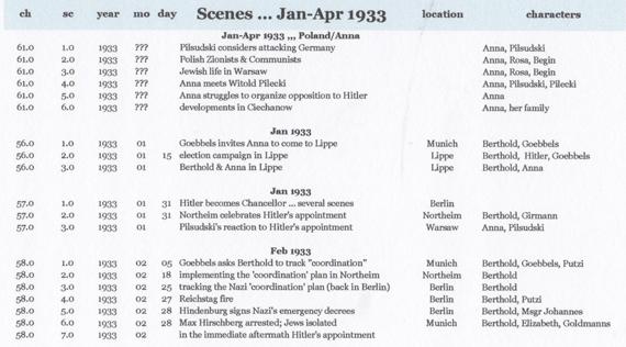 scenes Jan-Apr 1933
